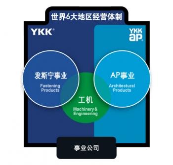 YKK三大事业